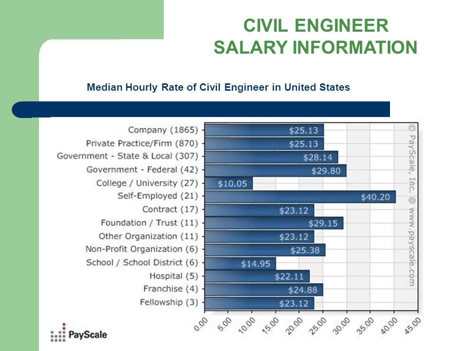 Civil Engineering Ppt Video Online Download