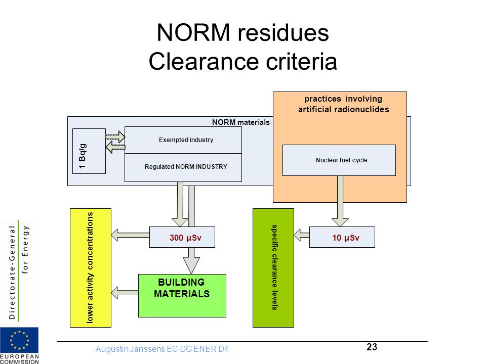 NORM residues Clearance criteria