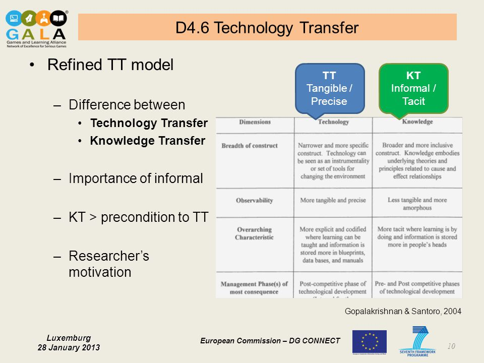 D4.6 Technology Transfer Refined TT model Difference between