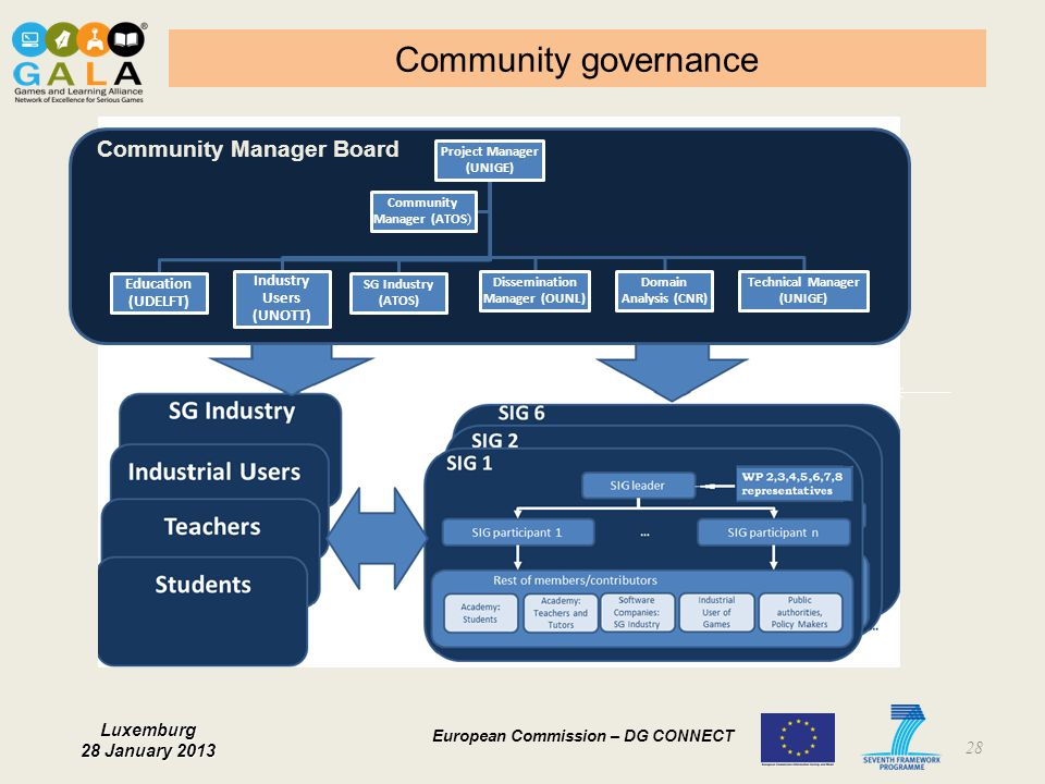 Community governance Community Manager Board Education (UDELFT)