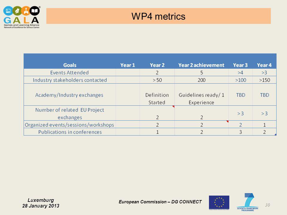 WP4 metrics