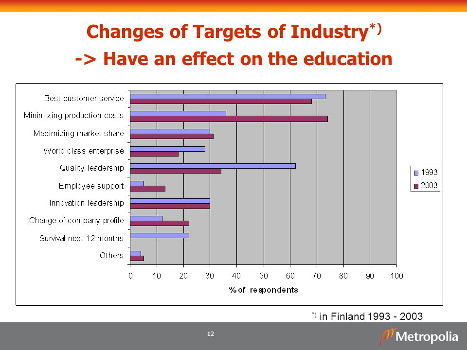 Changes of Targets of Industry*) -> Have an effect on the education