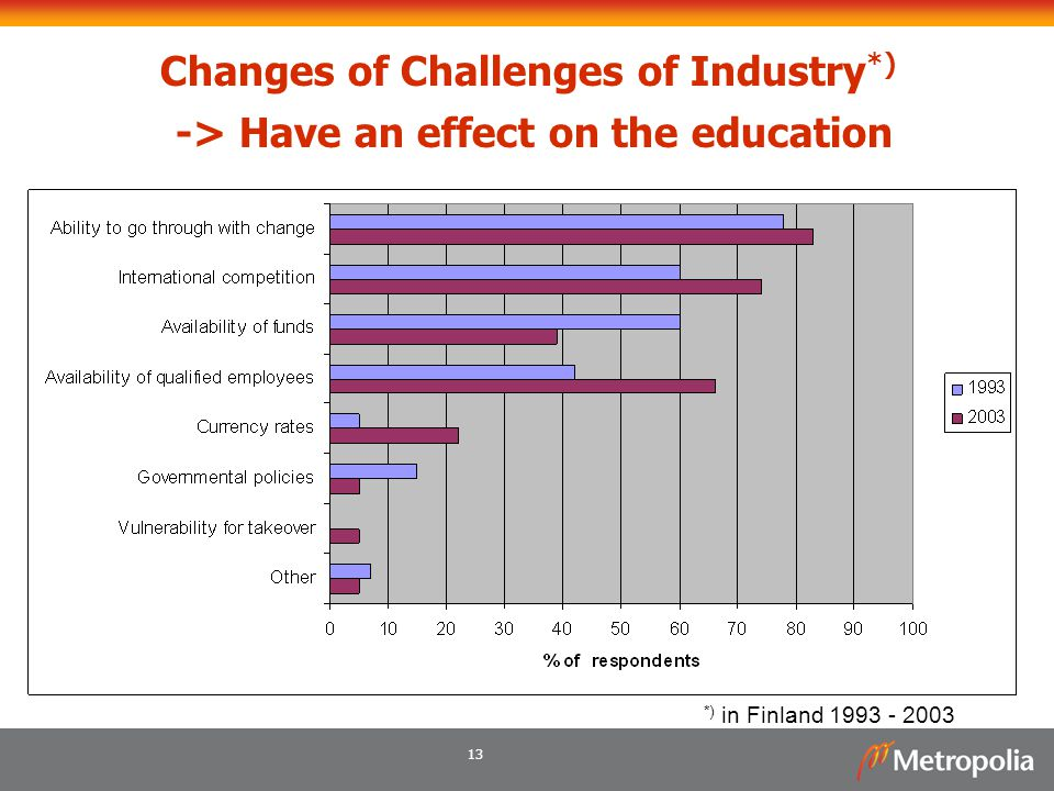 Changes of Challenges of Industry