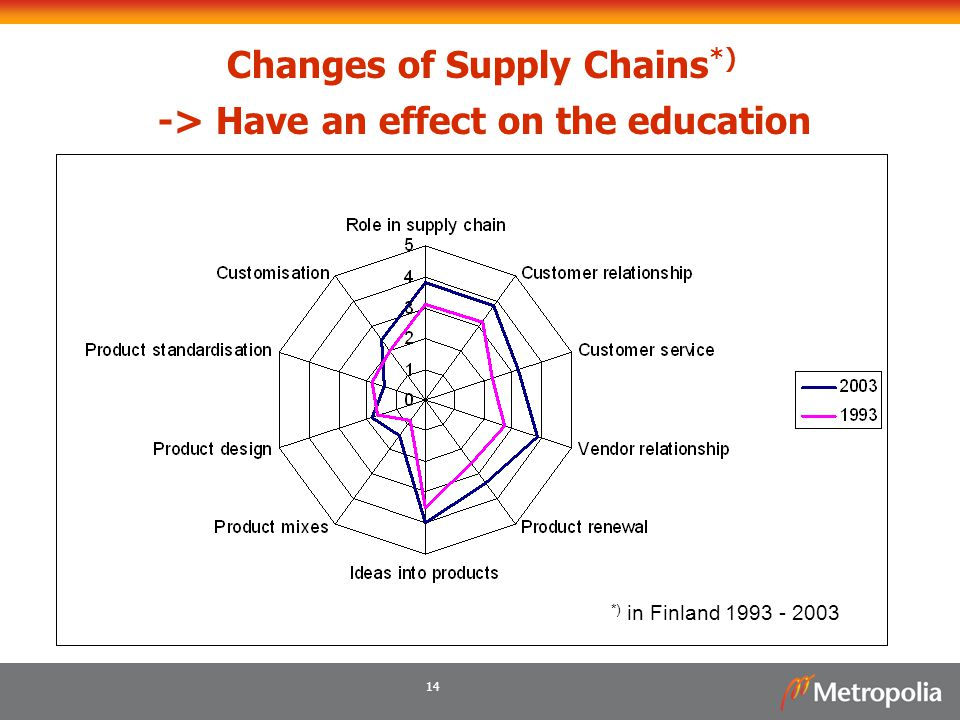 Changes of Supply Chains*) -> Have an effect on the education