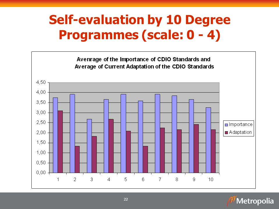 Self-evaluation by 10 Degree Programmes (scale: 0 - 4)
