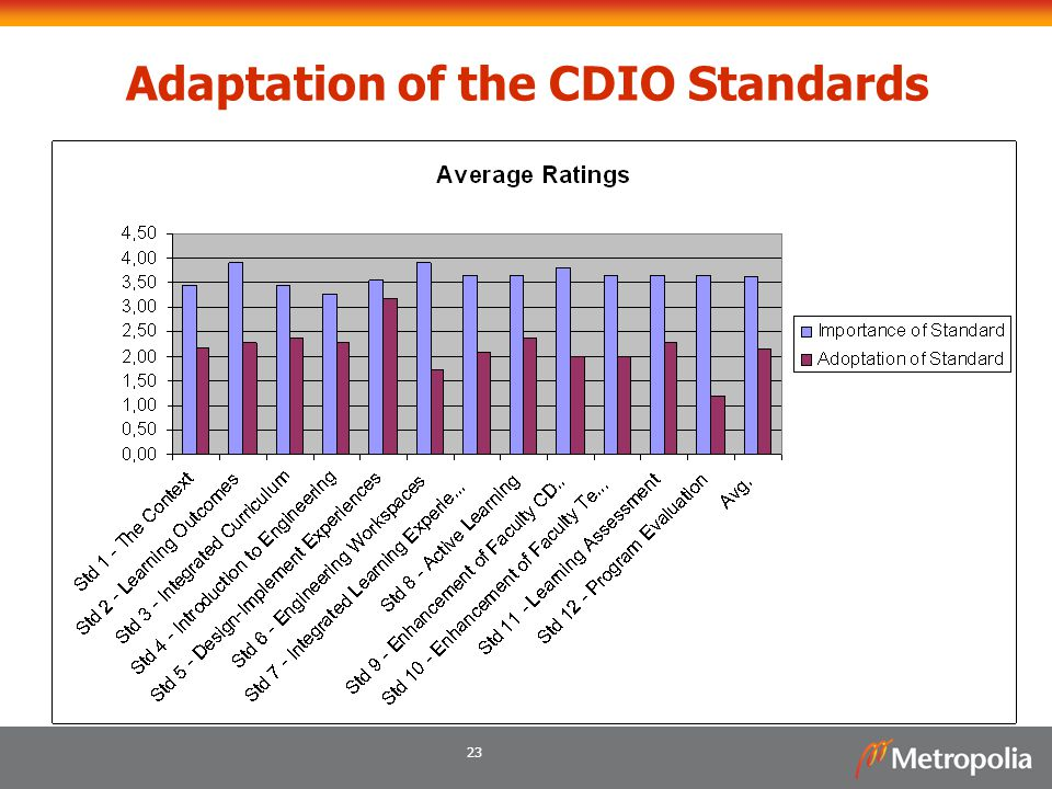 Adaptation of the CDIO Standards