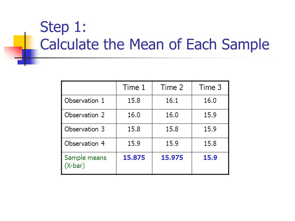 Step 1: Calculate the Mean of Each Sample