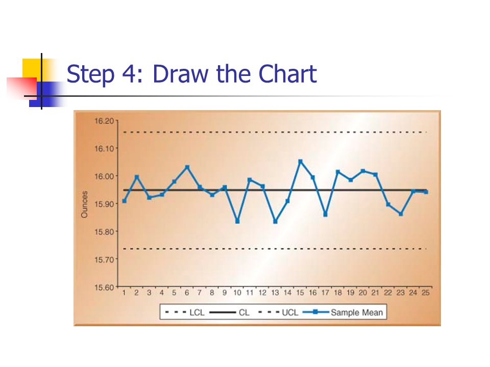 Step 4: Draw the Chart
