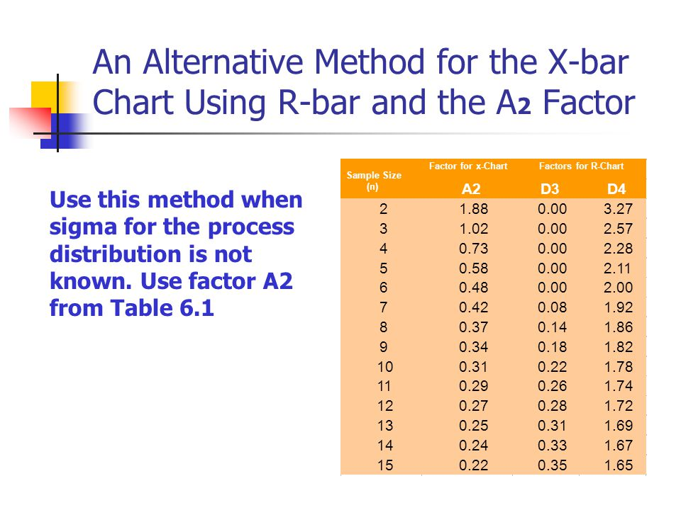An Alternative Method for the X-bar Chart Using R-bar and the A2 Factor
