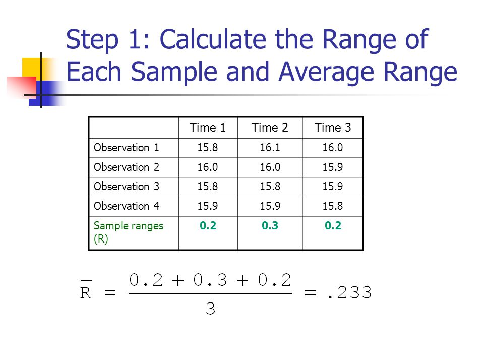 Step 1: Calculate the Range of Each Sample and Average Range