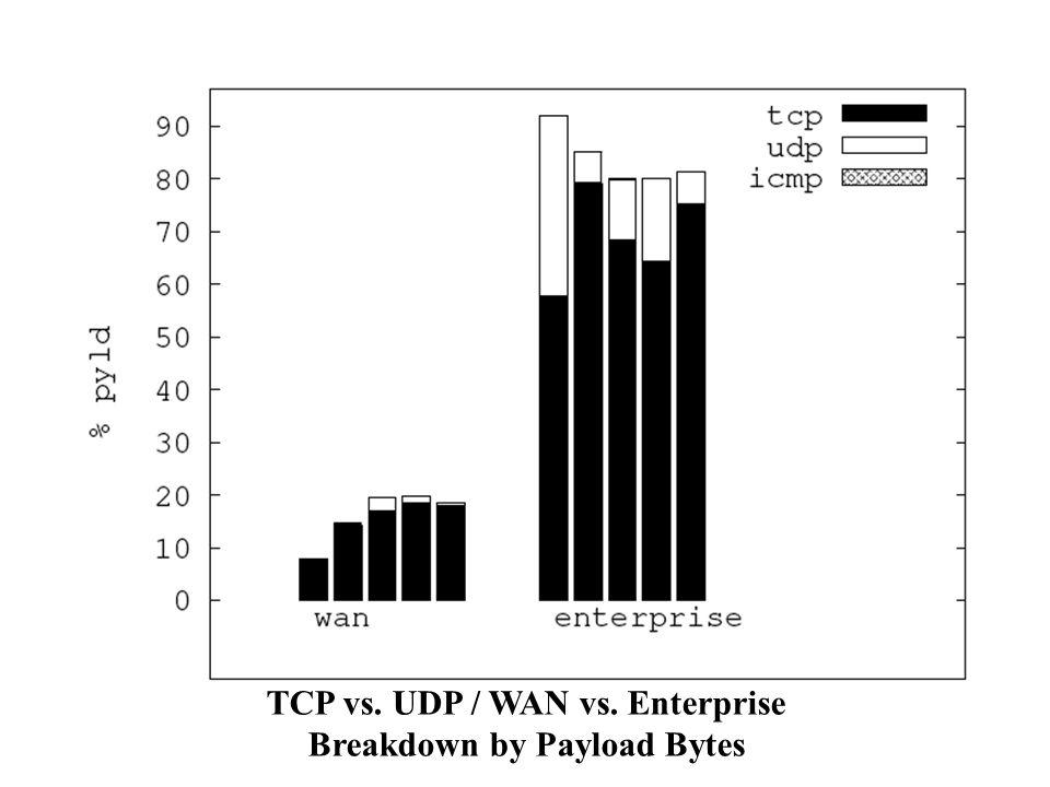 TCP vs. UDP / WAN vs. Enterprise Breakdown by Payload Bytes