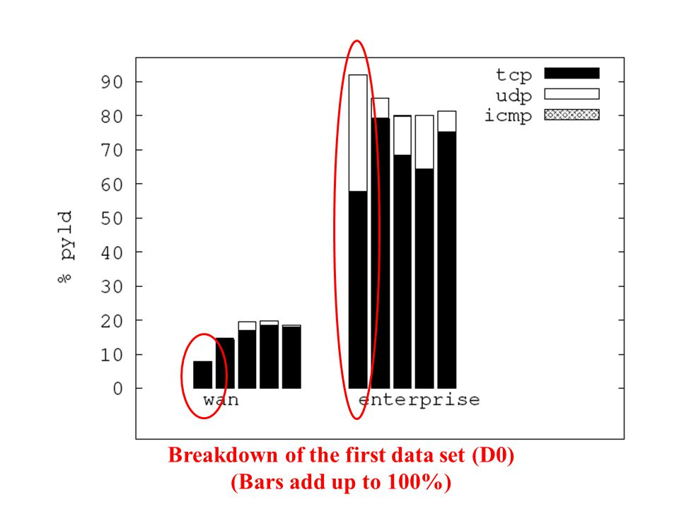 Breakdown of the first data set (D0)