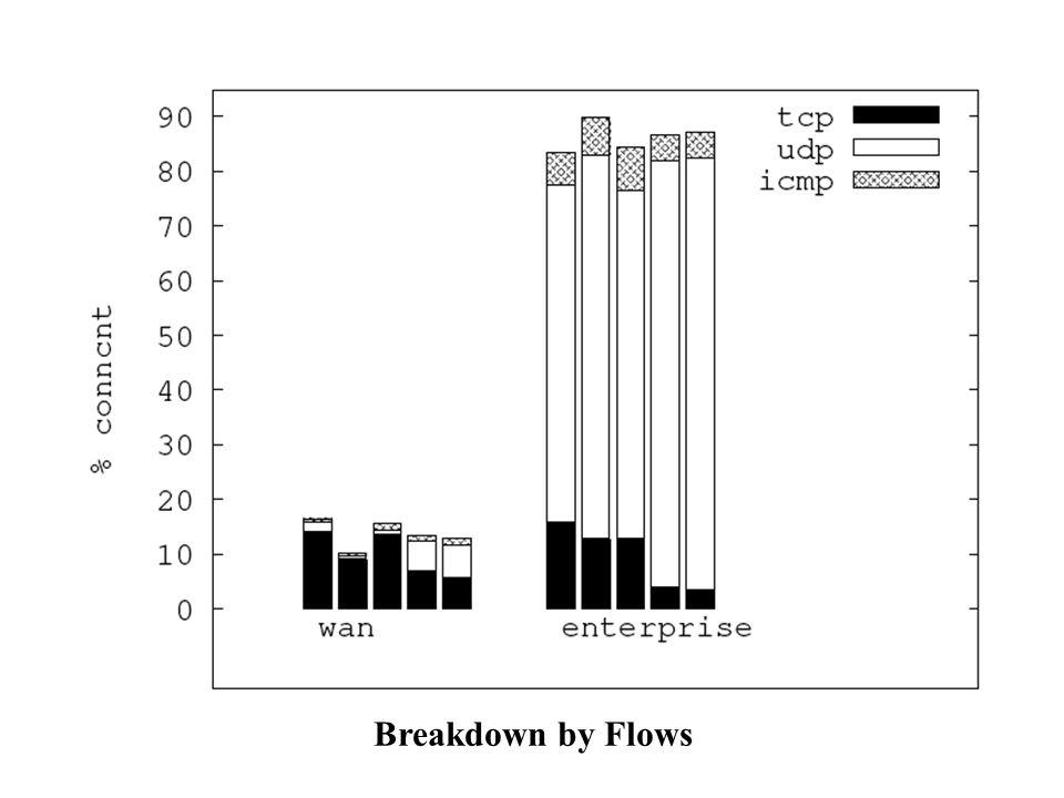 Breakdown by Flows