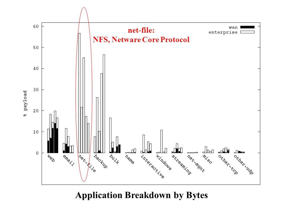 NFS, Netware Core Protocol Application Breakdown by Bytes