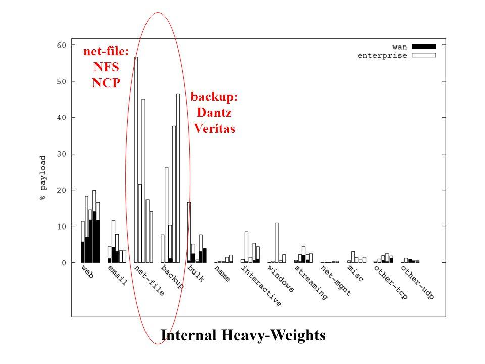 Internal Heavy-Weights
