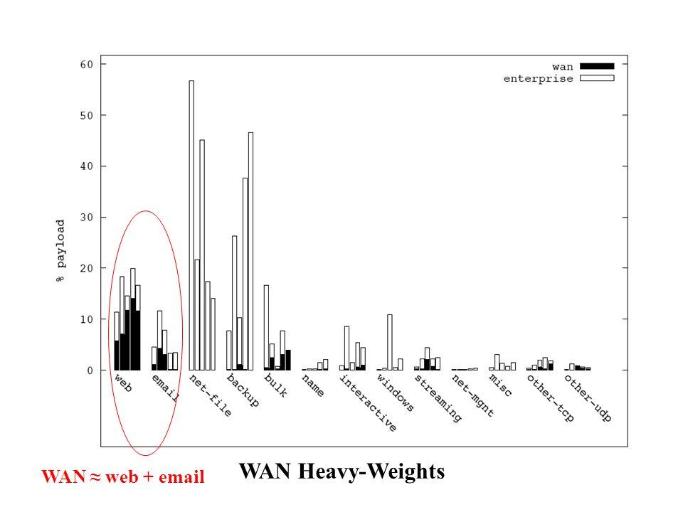 WAN Heavy-Weights WAN ≈ web + email
