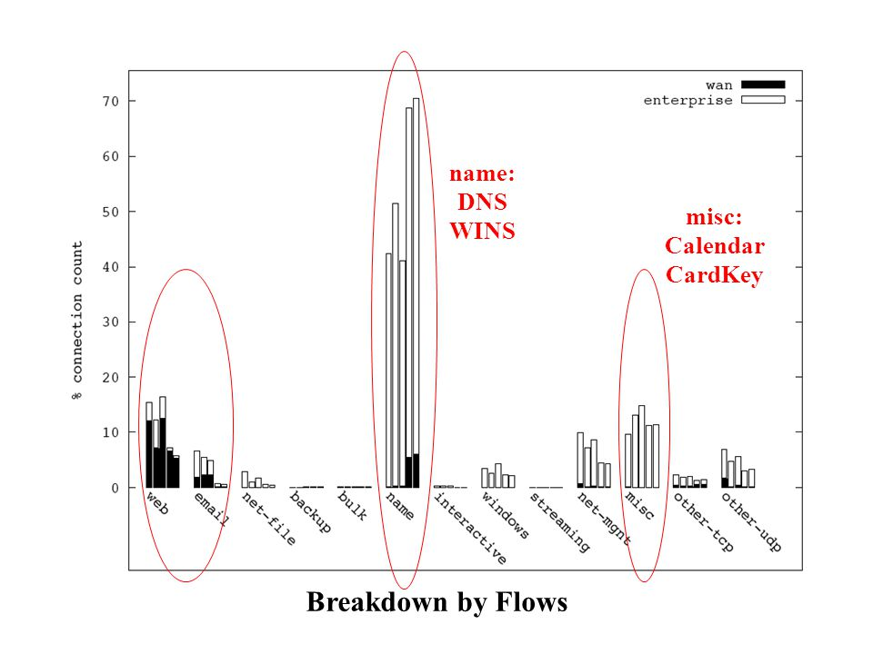 name: DNS WINS misc: Calendar CardKey Breakdown by Flows