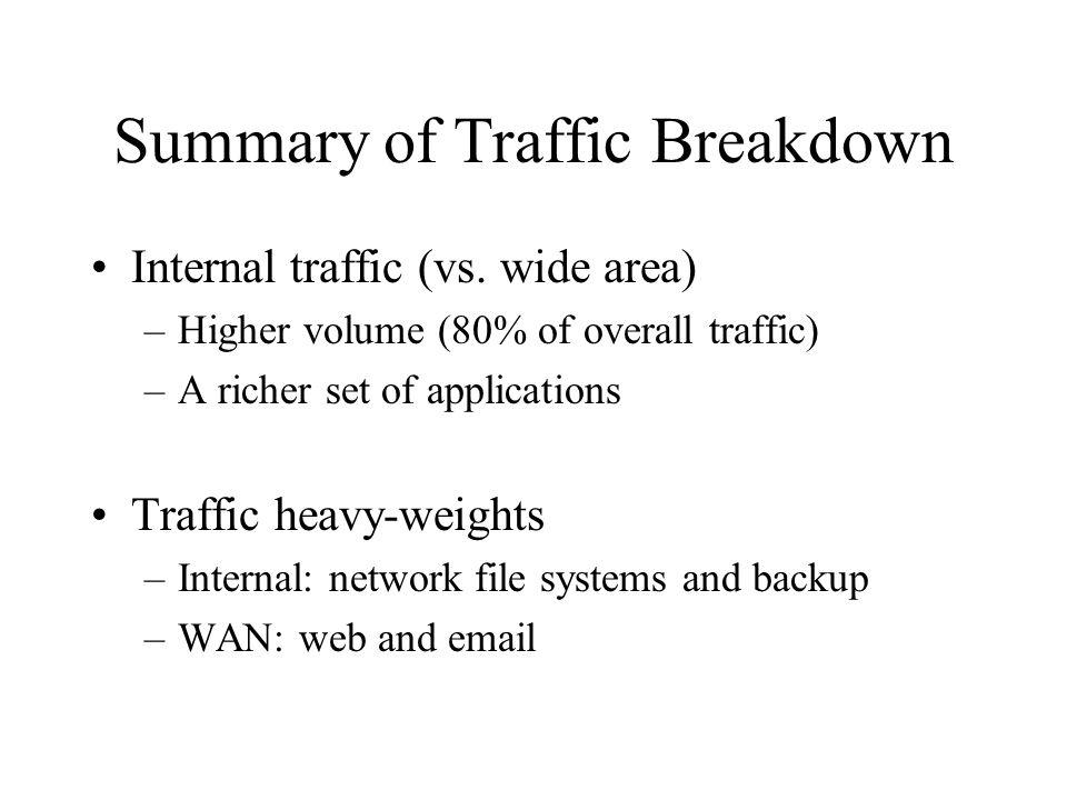 Summary of Traffic Breakdown