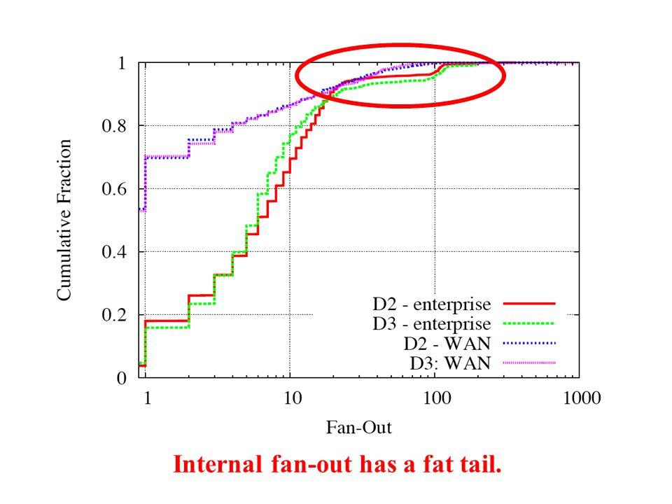 Internal fan-out has a fat tail.
