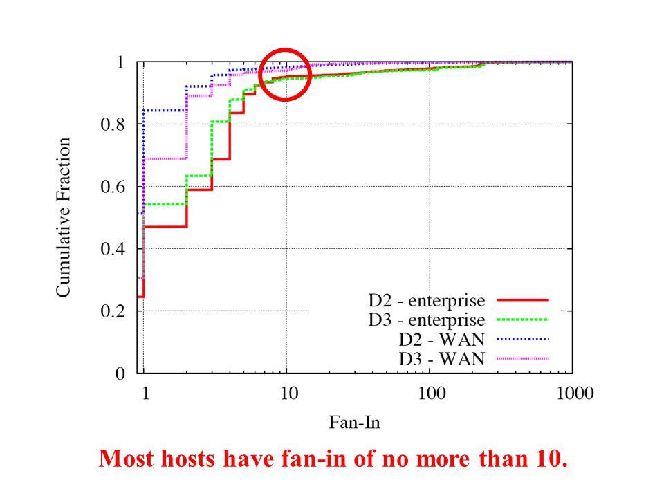 Most hosts have fan-in of no more than 10.