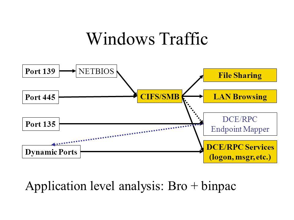 Windows Traffic Application level analysis: Bro + binpac Port 139