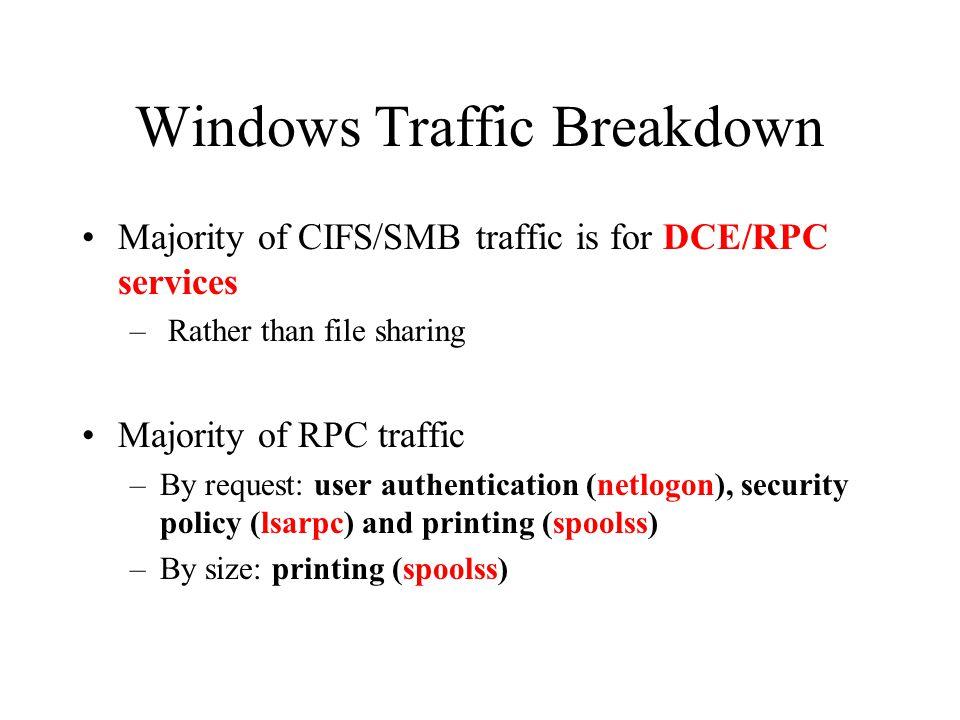 Windows Traffic Breakdown