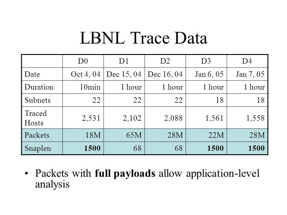 LBNL Trace Data D0. D1. D2. D3. D4. Date. Oct 4, 04. Dec 15, 04. Dec 16, 04. Jan 6, 05. Jan 7, 05.