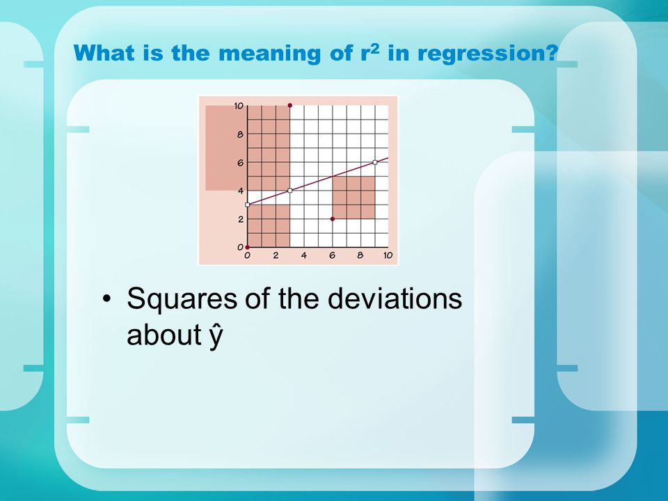 What is the meaning of r2 in regression