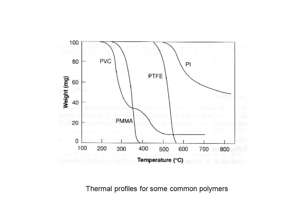 Thermal profiles for some common polymers