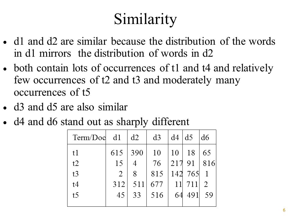 Similarity d1 and d2 are similar because the distribution of the words in d1 mirrors the distribution of words in d2.