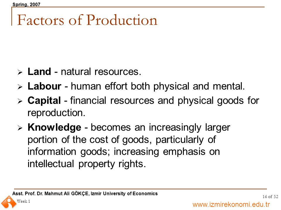 Factors of Production Land - natural resources.
