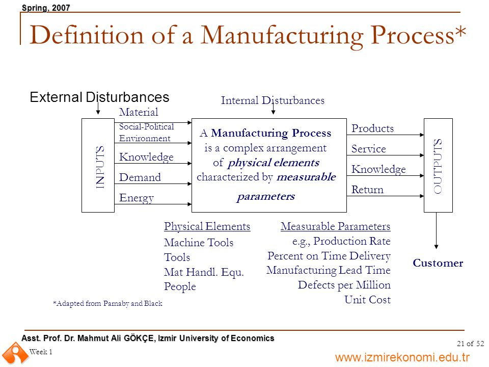 Definition of a Manufacturing Process*
