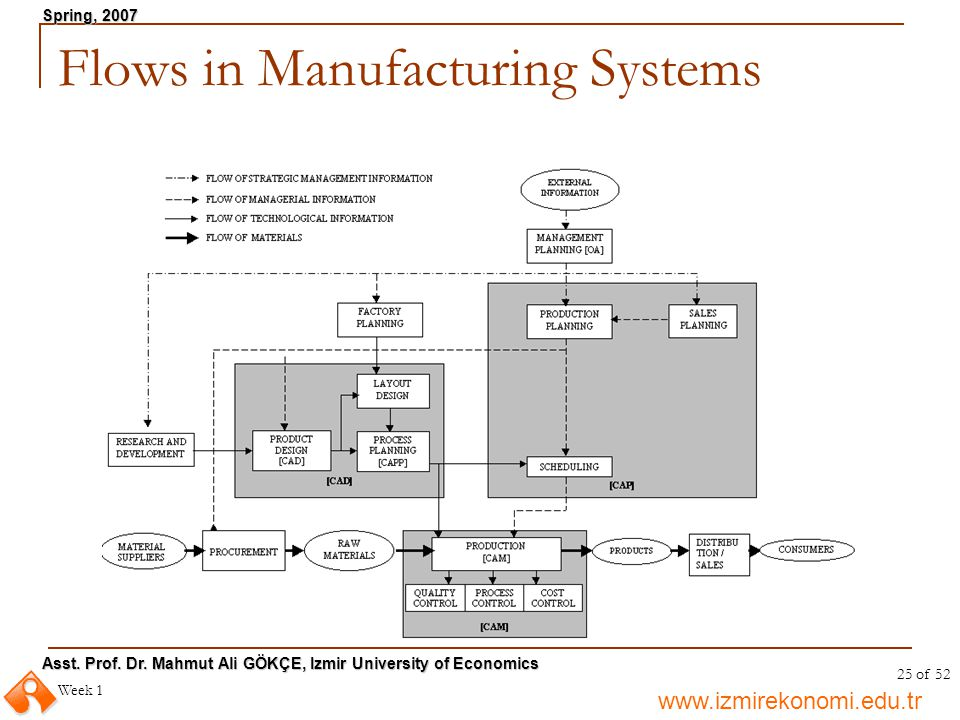 Flows in Manufacturing Systems