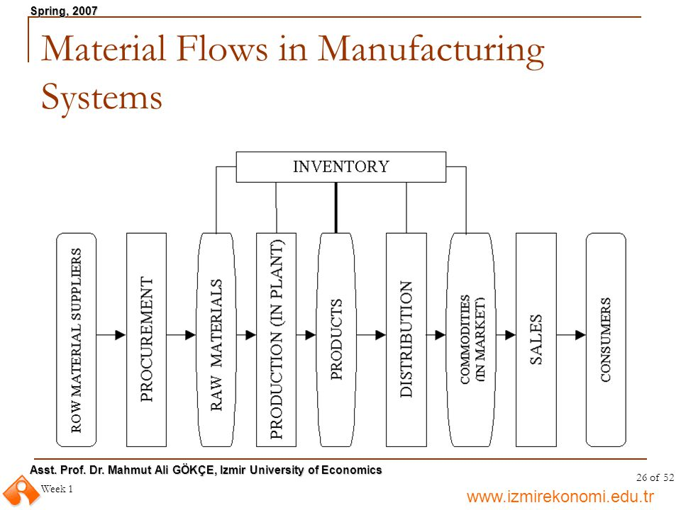 Material Flows in Manufacturing Systems