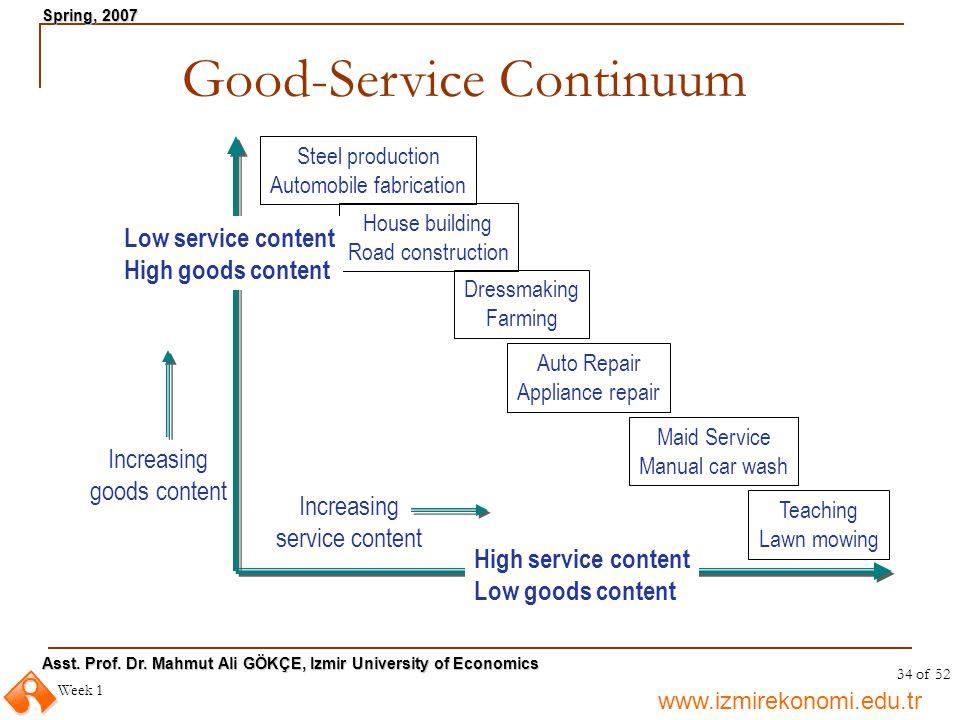 Good-Service Continuum