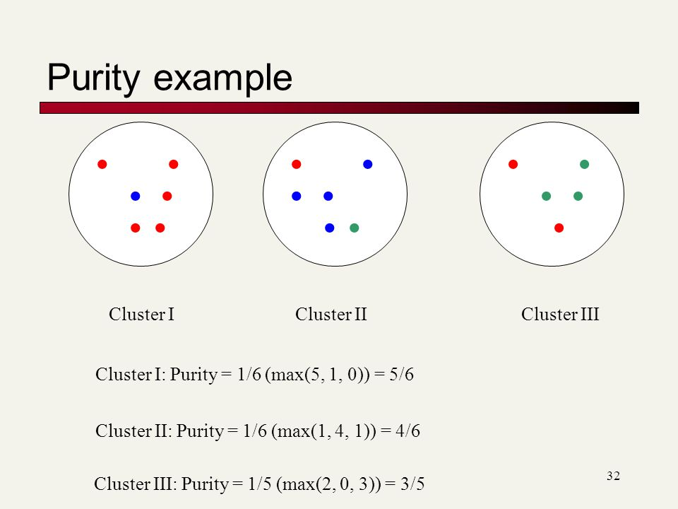 Purity example                  Cluster I Cluster II
