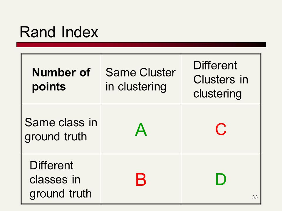 A B C D Rand Index Number of points Same Cluster in clustering