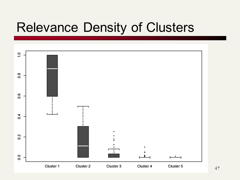 Relevance Density of Clusters