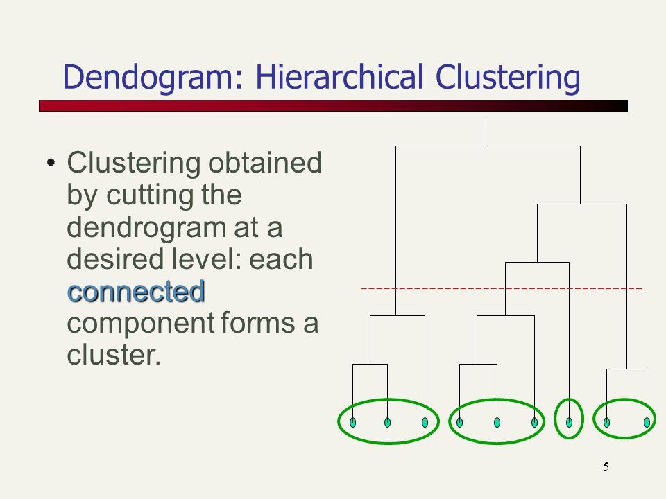 Dendogram: Hierarchical Clustering