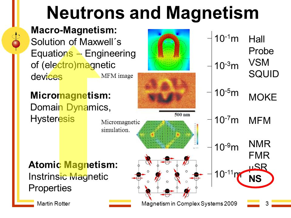 Neutrons and Magnetism