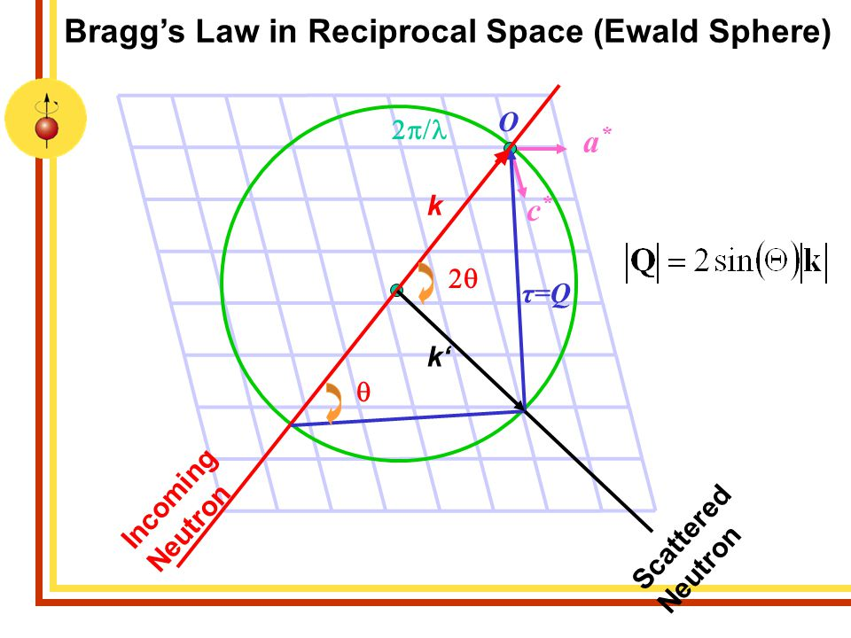 Bragg's Law in Reciprocal Space (Ewald Sphere)