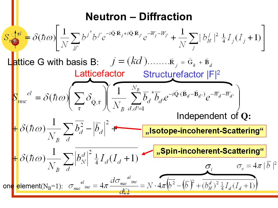 Neutron – Diffraction Lattice G with basis B: Latticefactor