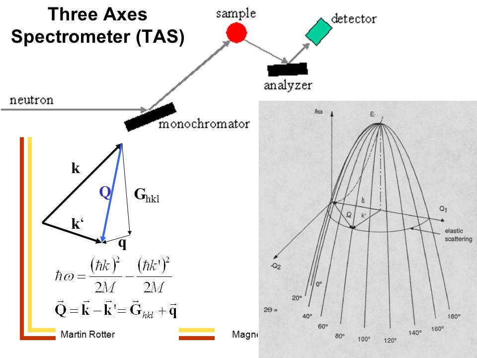 Three Axes Spectrometer (TAS)