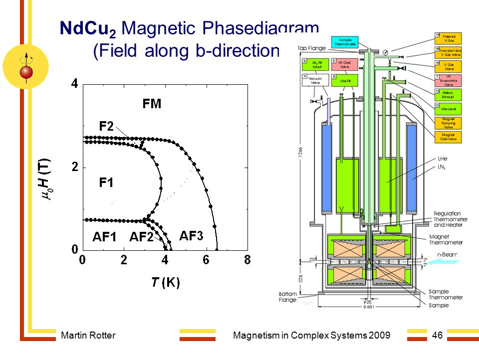 NdCu2 Magnetic Phasediagram (Field along b-direction)