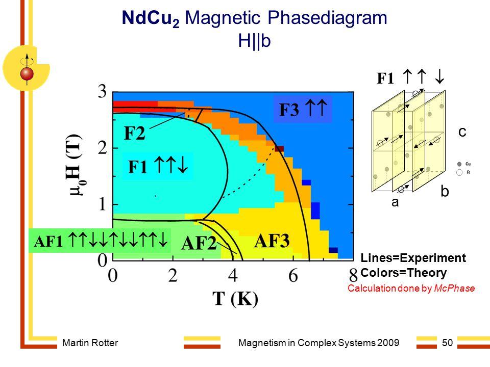 NdCu2 Magnetic Phasediagram H||b