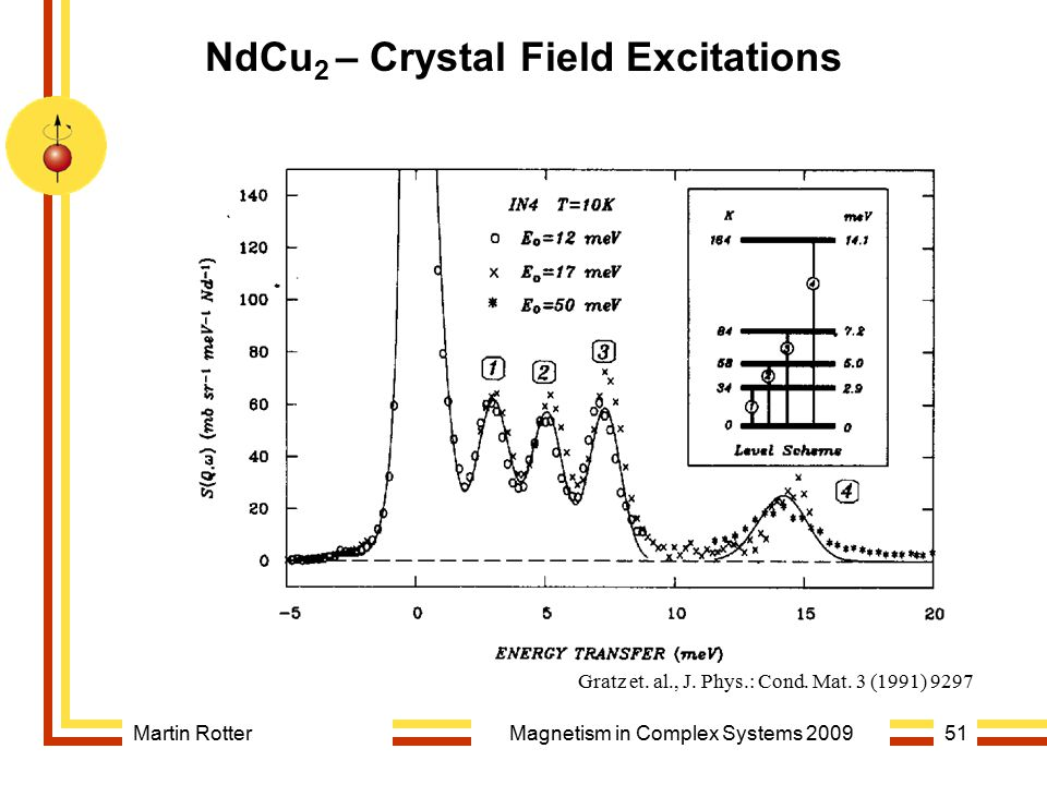 NdCu2 – Crystal Field Excitations
