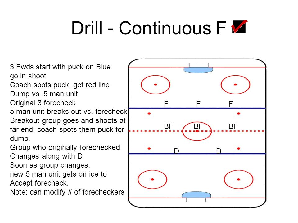 Drill - Continuous F 3 Fwds start with puck on Blue go in shoot.