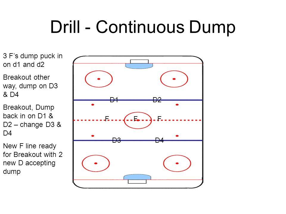 Drill - Continuous Dump