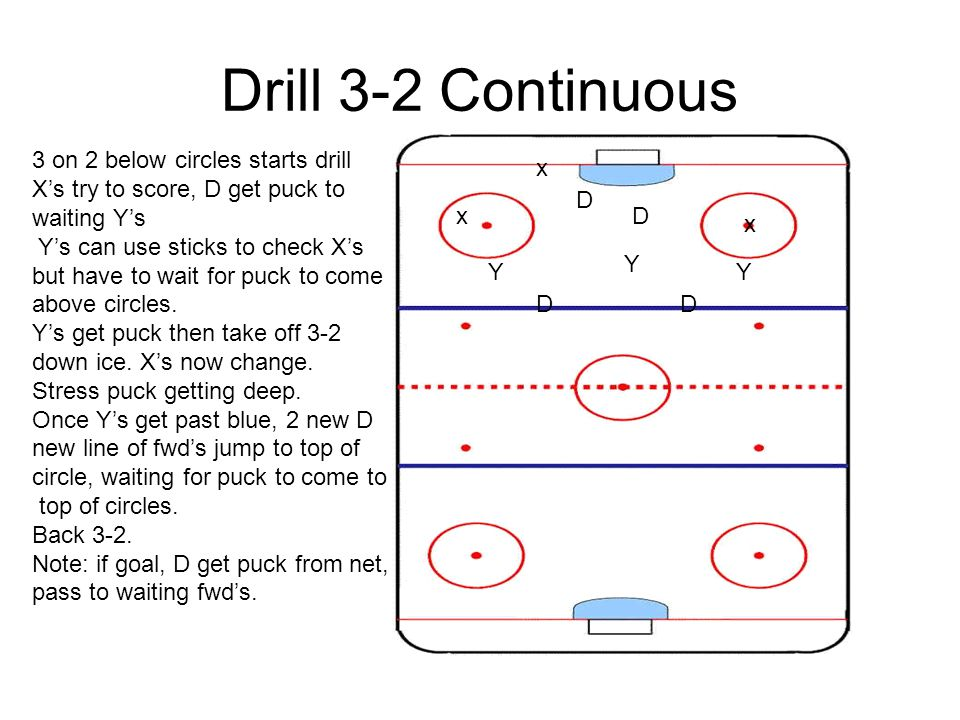 Drill 3-2 Continuous 3 on 2 below circles starts drill