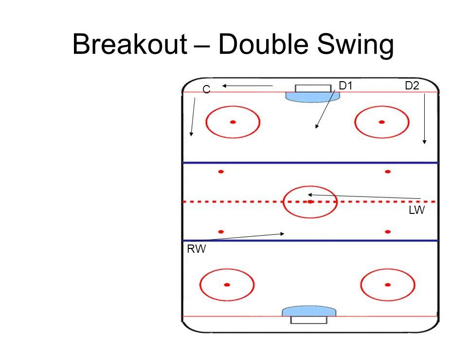 Breakout – Double Swing